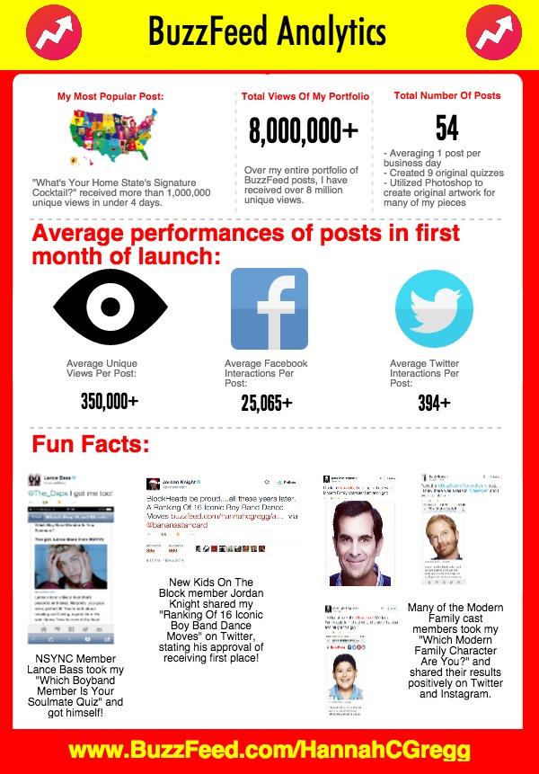 BuzzFeed Dashboard